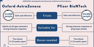 Pfizer vs AstraZeneca Vaccines - What you need to know